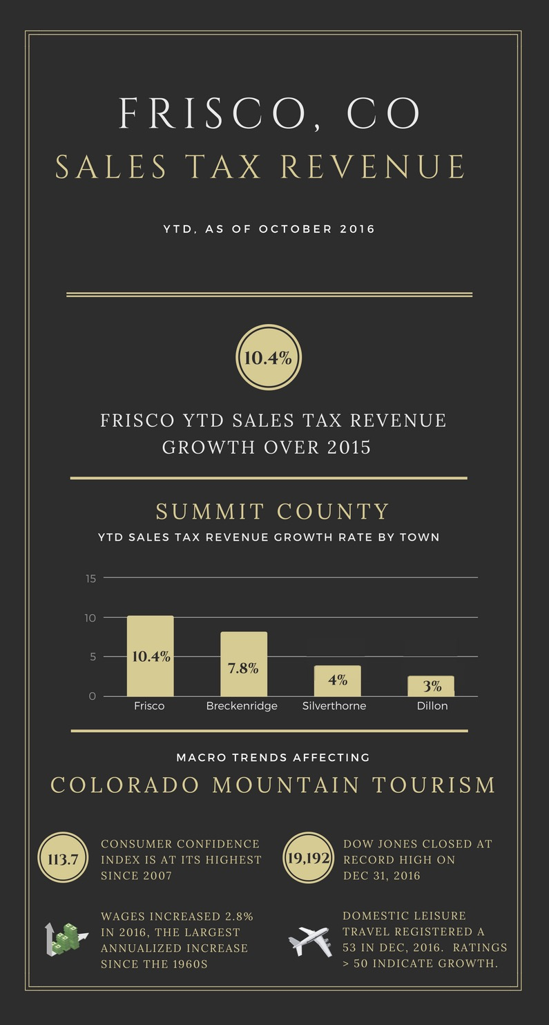 frisco sales tax revenue